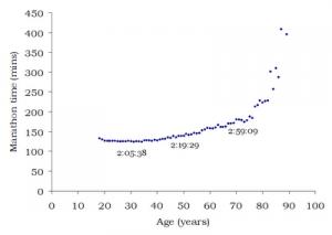 The Science of Sport's marathon vs. age graph