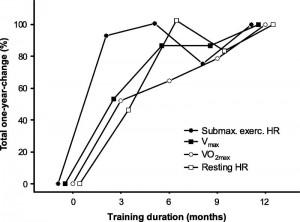 Scharhag-Rosenburger et al., MSSE 41 (5), May 2009