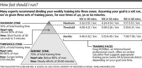 training-zones