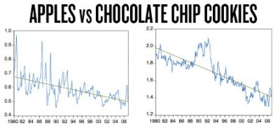 price trend for apples and cookies