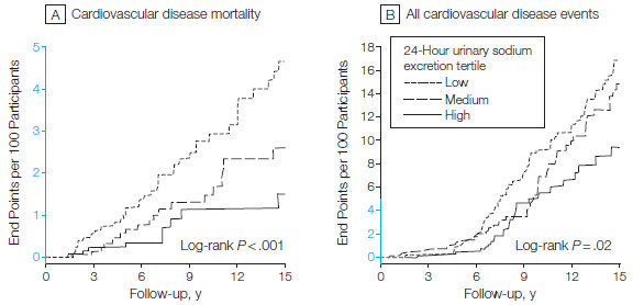 salt intake and mortality from JAMA paper